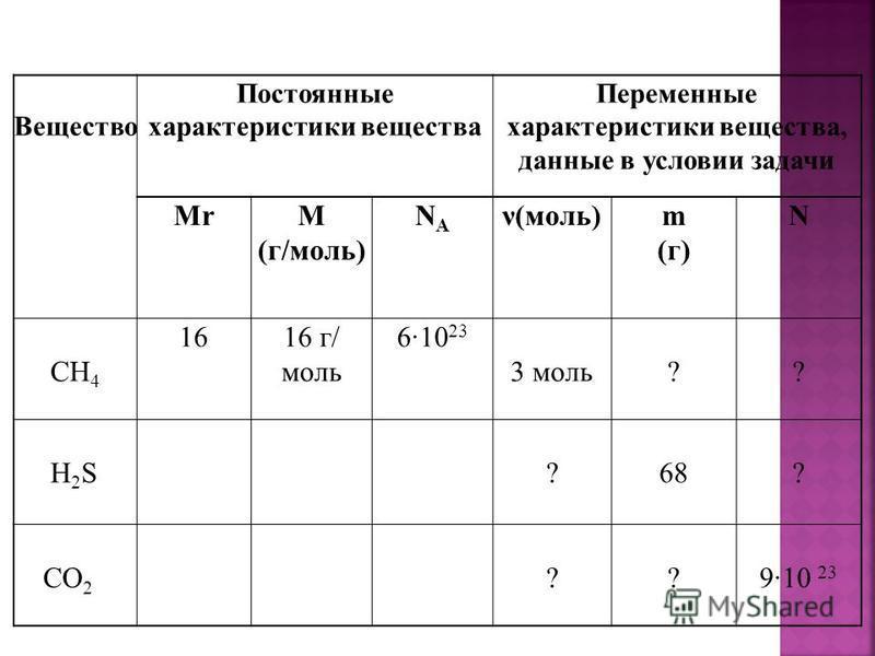Вещество Постоянные характеристики вещества Переменные характеристики вещества, данные в условии задачи MrМ (г/моль) NANA ν(моль)m (г) N CH 4 1616 г/ моль 610 23 3 моль?? H 2 S? 68 ? CO 2 ??910 23