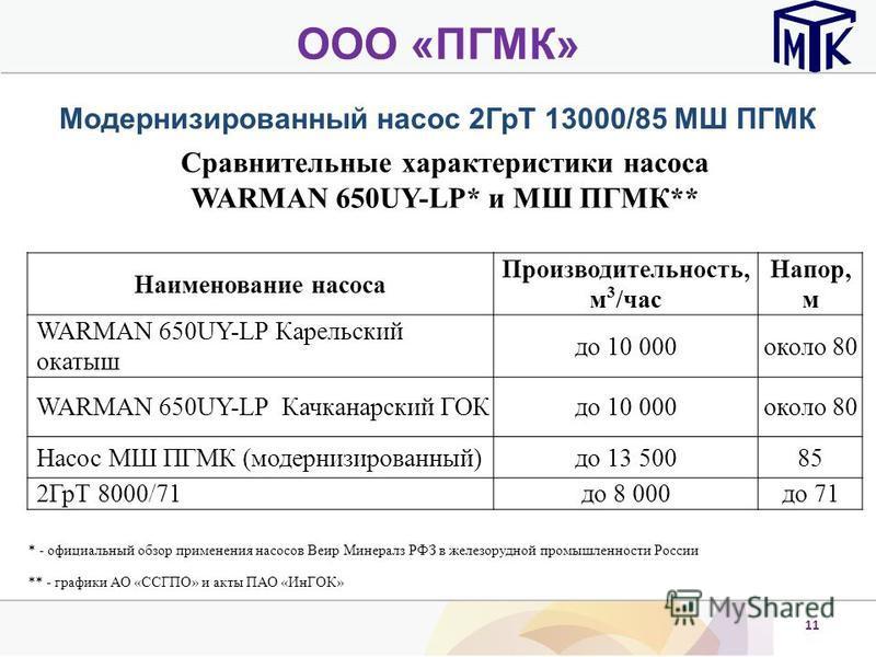 11 ООО «ПГМК» Модернизированный насос 2ГрТ 13000/85 МШ ПГМК Сравнительные характеристики насоса WARMAN 650UY-LP* и МШ ПГМК** Наименование насоса Производительность, м 3 /час Напор, м WARMAN 650UY-LP Карельский окатыш до 10 000 около 80 WARMAN 650UY-L