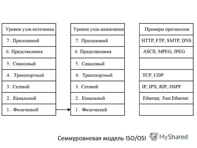 Семиуровневая модель ISO/OSI