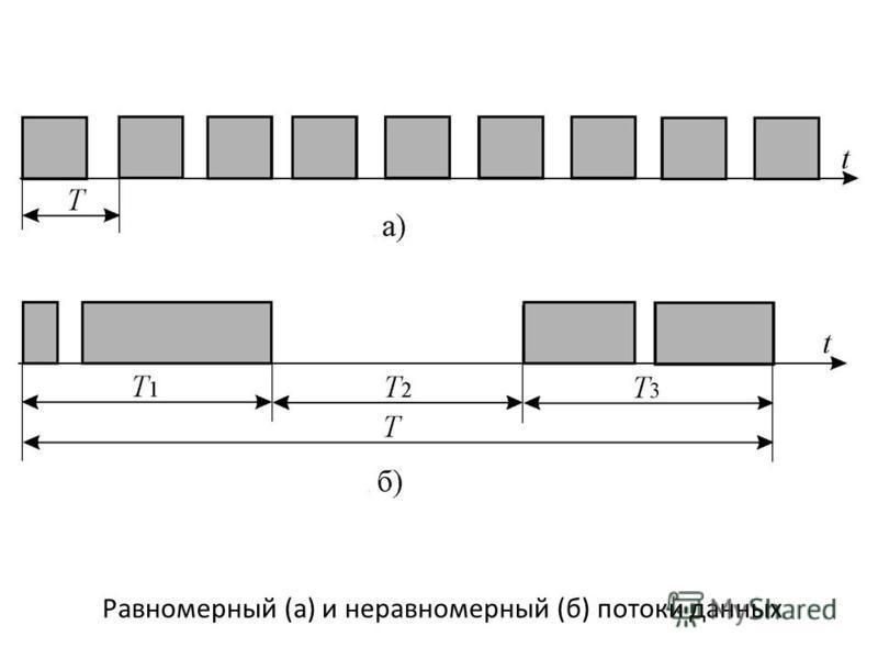 Равномерный (а) и неравномерный (б) потоки данных