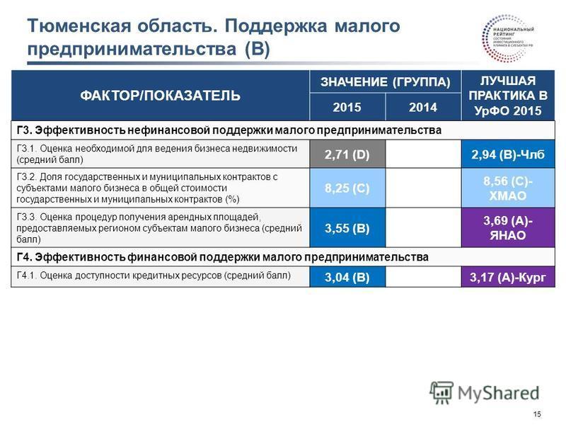 15 Презентация для Селектора-20 ноя 2014-v14. pptx Тюменская область. Поддержка малого предпринимательства (B) ФАКТОР/ПОКАЗАТЕЛЬ ЗНАЧЕНИЕ (ГРУППА) ЛУЧШАЯ ПРАКТИКА В УрФО 2015 20152014 Г3. Эффективность нефинансовой поддержки малого предпринимательств