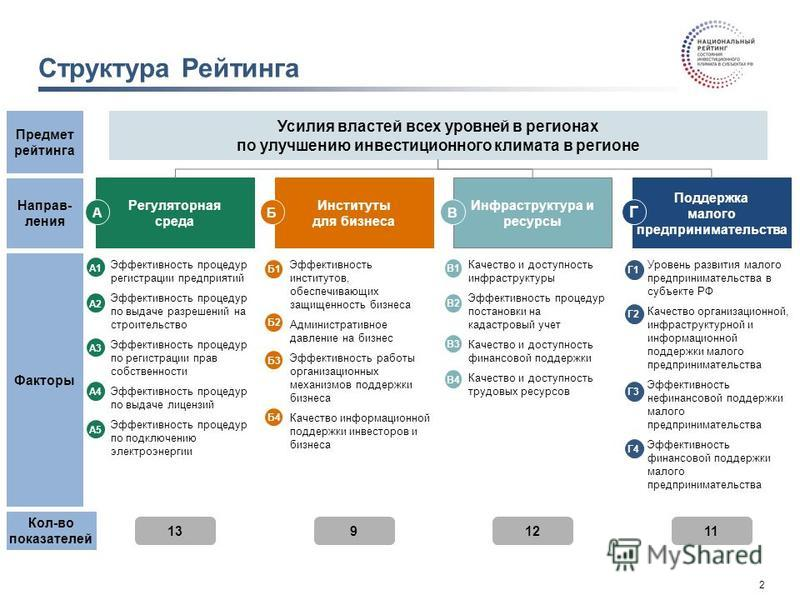2 Презентация для Селектора-20 ноя 2014-v14. pptx Структура Рейтинга Регуляторная среда Инфраструктура и ресурсы Поддержка малого предпринимательства AB Г Усилия властей всех уровней в регионах по улучшению инвестиционного климата в регионе Предмет р