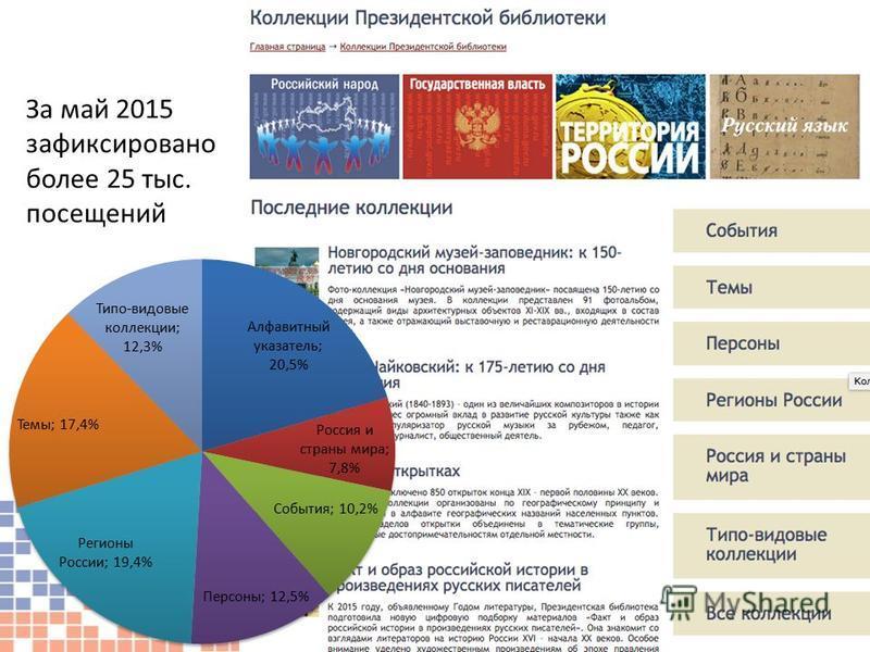 21 За май 2015 зафиксировано более 25 тыс. посещений