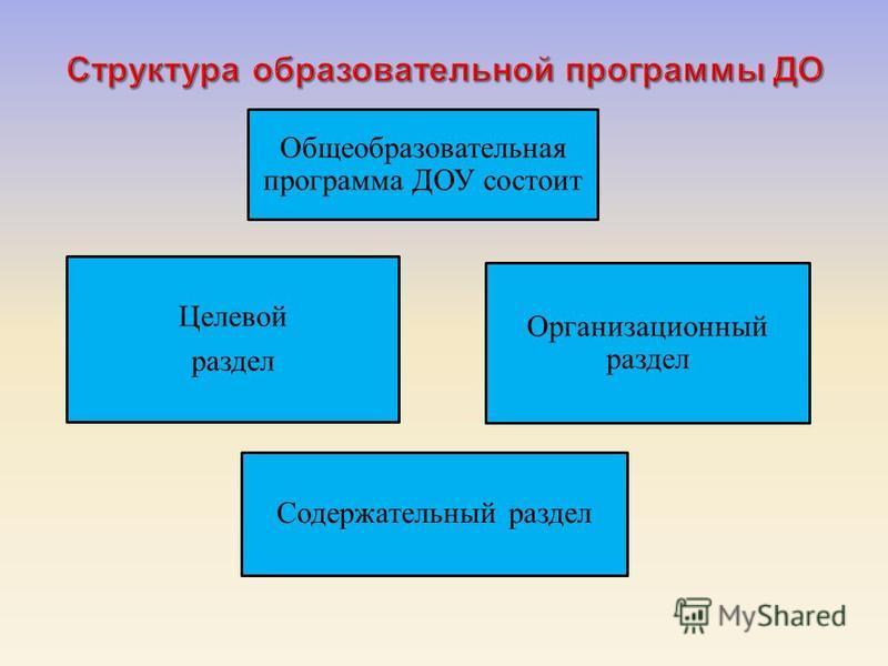 Содержательный раздел Целевой раздел Организационный раздел Общеобразовательная программа ДОУ состоит