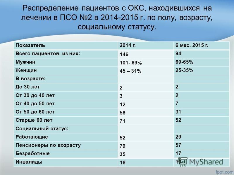 Распределение пациентов с ОКС, находившихся на лечении в ПСО 2 в 2014-2015 г. по полу, возрасту, социальному статусу. Показатель 2014 г.6 мес. 2015 г. Всего пациентов, из них: 146 94 Мужчин 101- 69% 69-65% Женщин 45 – 31% 25-35% В возрасте: До 30 лет