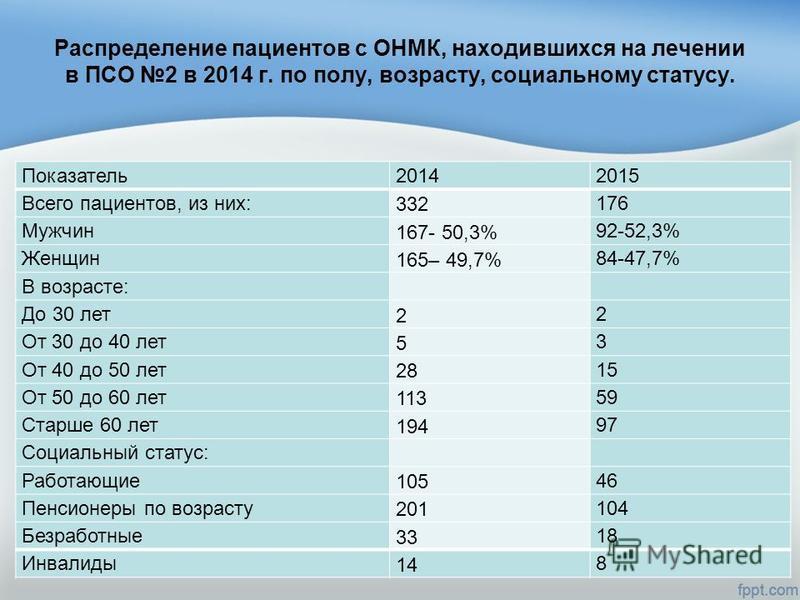 Распределение пациентов с ОНМК, находившихся на лечении в ПСО 2 в 2014 г. по полу, возрасту, социальному статусу. Показатель 20142015 Всего пациентов, из них: 332 176 Мужчин 167- 50,3% 92-52,3% Женщин 165– 49,7% 84-47,7% В возрасте: До 30 лет 2 2 От