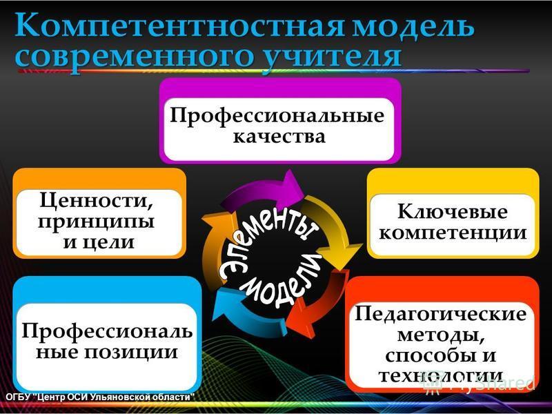 Педагогические методы, способы и технологии Ценности, принципы и цели Профессиональные качества Ключевые компетенции Профессиональ ные позиции Компетентностная модель современного учителя ОГБУ Центр ОСИ Ульяновской области