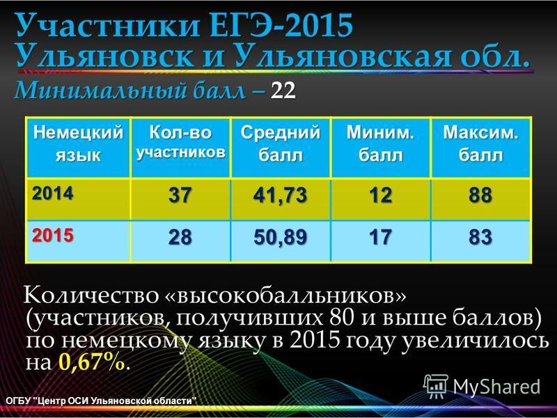 Участники ЕГЭ-2015 Ульяновск и Ульяновская обл. Минимальный балл – 22 ОГБУ
