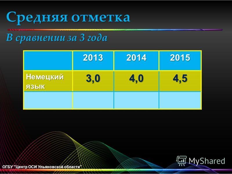 Средняя отметка В сравнении за 3 года ОГБУ Центр ОСИ Ульяновской области 201320142015 Немецкий язык 3,04,0 4,5 19.08.2015