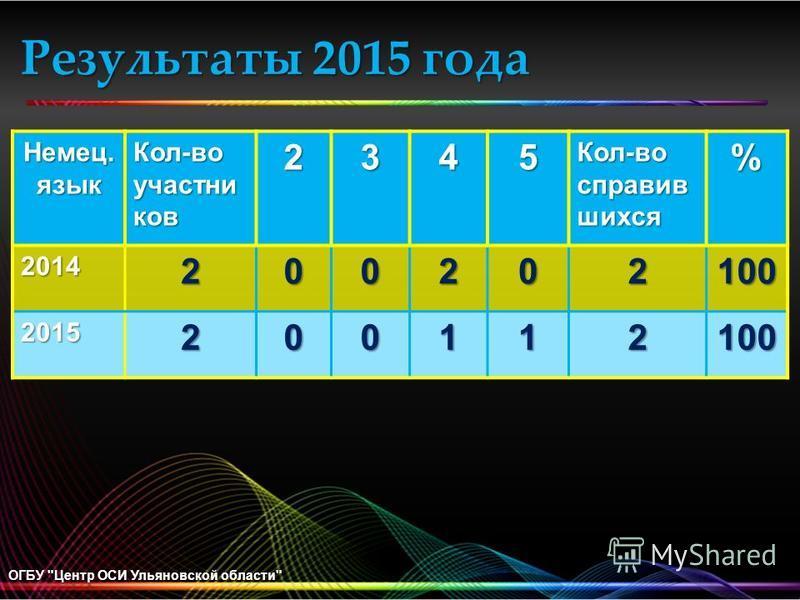 Результаты 2015 года ОГБУ Центр ОСИ Ульяновской области Немец. язык Кол-во участников 2345 Кол-во справив шихся % 2014200202100 2015200112100