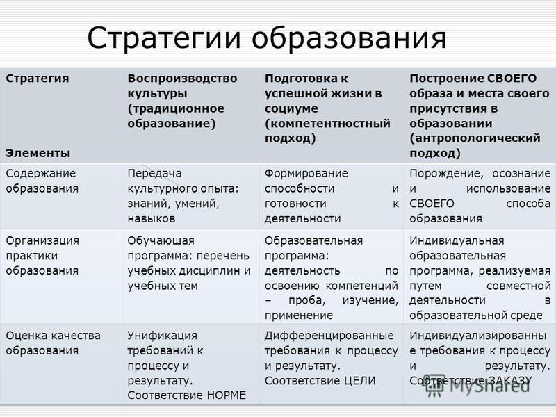 Стратегии образования