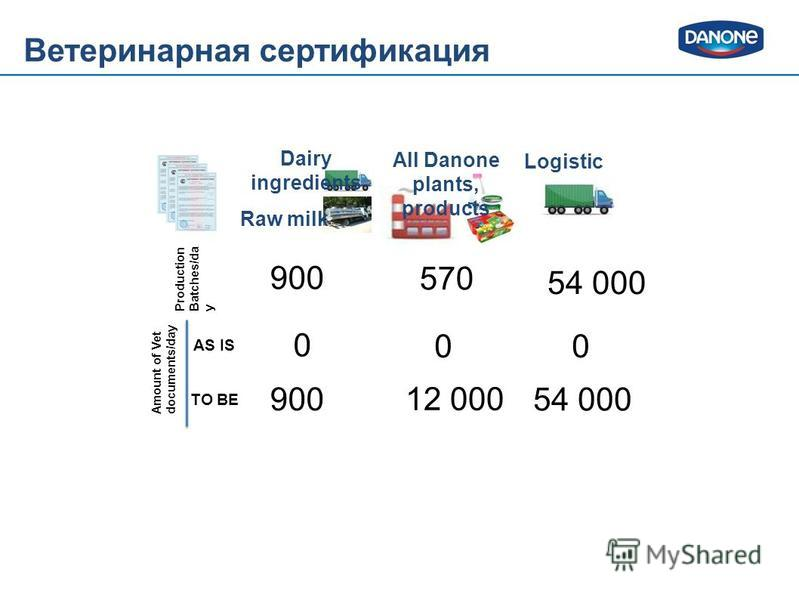 Dairy ingredients All Danone plants, products Raw milk Logistic Production Batches/da y Amount of Vet documents/day AS IS TO BE 570 900 54 000 0 00 12 000 900 54 000