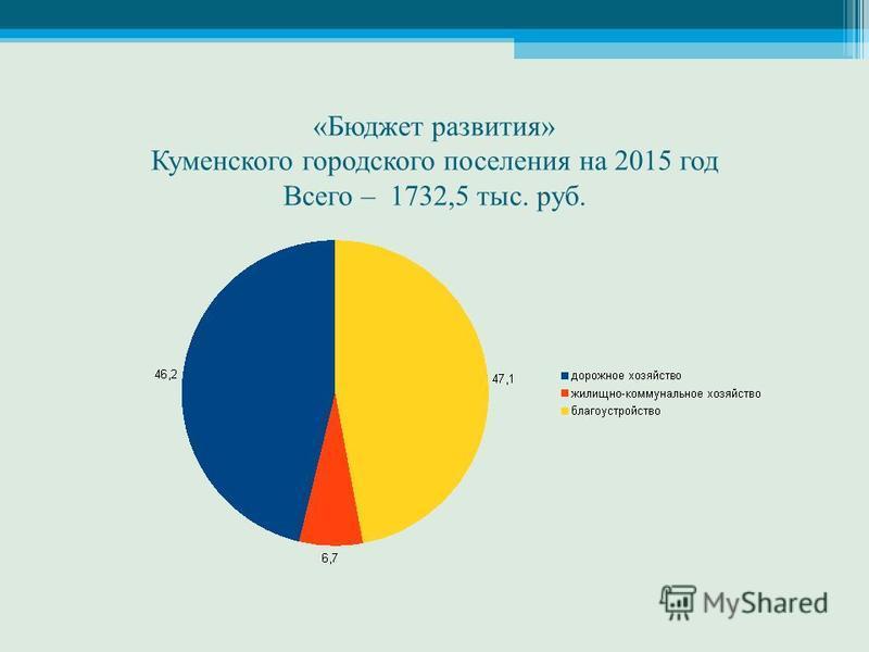 «Бюджет развития» Куменского городского поселения на 2015 год Всего – 1732,5 тыс. руб.