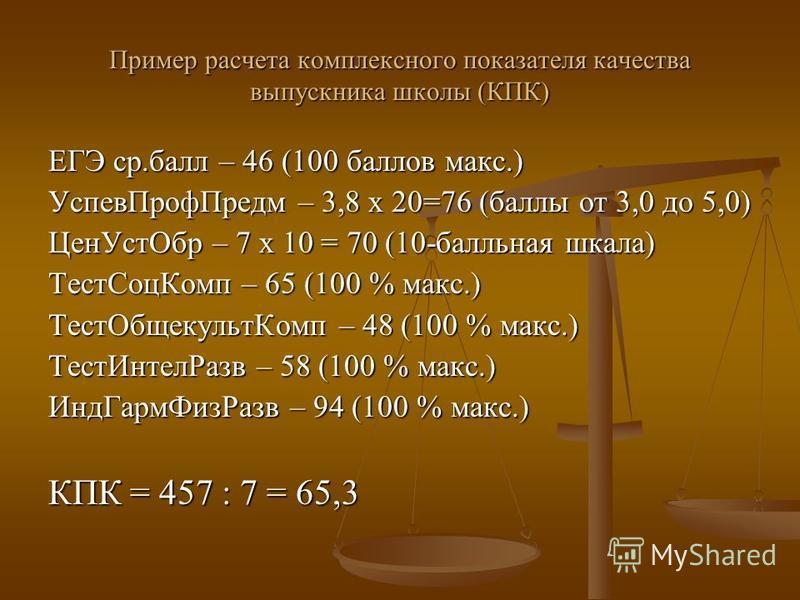 Пример расчета комплексного показателя качества выпускника школы (КПК) ЕГЭ ср.балл – 46 (100 баллов макс.) Успев ПрофПредм – 3,8 х 20=76 (баллы от 3,0 до 5,0) Цен УстОбр – 7 х 10 = 70 (10-балльная шкала) Тест СоцКомп – 65 (100 % макс.) Тест Общекульт