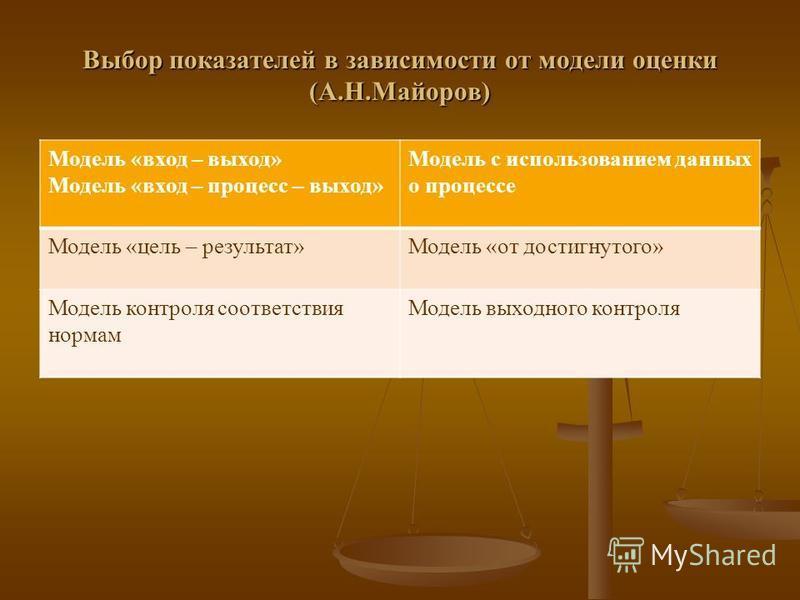 Выбор показателей в зависимости от модели оценкии (А.Н.Майоров) Модель «вход – выход» Модель «вход – процесс – выход» Модель с использованием данных о процессе Модель «цель – результат»Модель «от достигнутого» Модель контроля соответствия нормам Моде