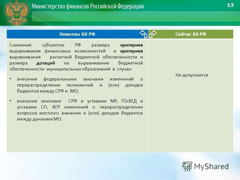 Новеллы БК РФСейчас БК РФ Снижения субъектом РФ размера критериев выравнивания финансовых возможностей и критериев выравнивания расчетной бюджетной обеспеченности и размера дотаций на выравнивание бюджетной обеспеченности муниципальных образований в