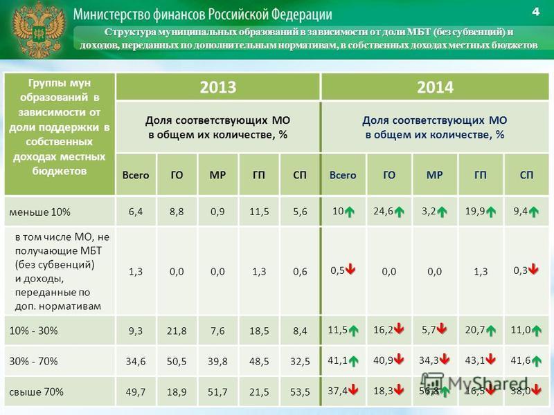4 Группы мун образований в зависимости от доли поддержки в собственных доходах местных бюджетов 20132014 Доля соответствующих МО в общем их количестве, % Доля соответствующих МО в общем их количестве, % Всего ГОМРГПСПВсегоГОМРГПСП меньше 10% 6,48,80,