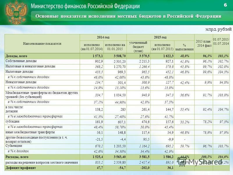 6 млрд. рублей Наименование показателя 2014 год 2015 год 2015 план/ 2014 факт 01.07.2015/ 01.07.2014 исполнено (на 01.07.2014) исполнено на 01.01.2015 уточненный бюджет (план) исполнено (на 01.07.2015) % выполнения Доходы, всего 1 573,1 3 508,70 3 37