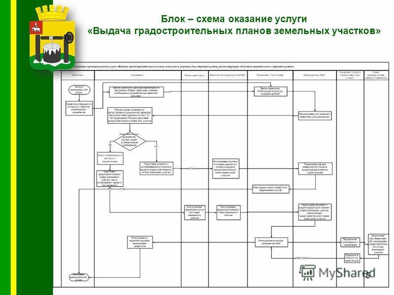 Блок – схема оказание услуги «Выдача градостроительных планов земельных участков» 5
