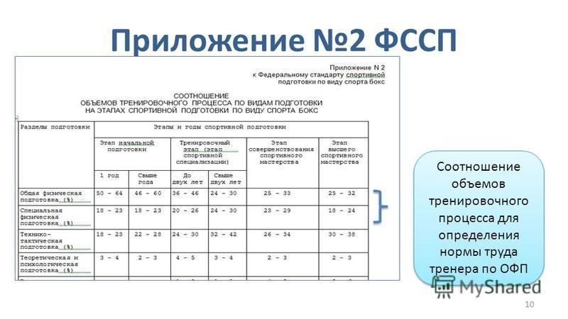 10 Приложение 2 ФССП Соотношение объемов тренировочного процесса для определения нормы труда тренера по ОФП