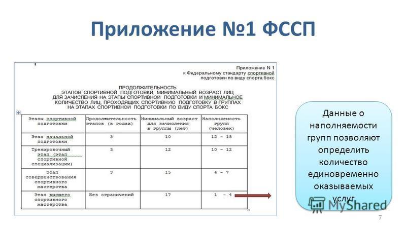 7 Приложение 1 ФССП Данные о наполняемости групп позволяют определить количество единовременно оказываемых услуг