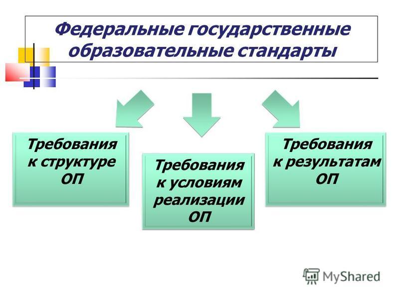 Федеральные государственные образовательные стандарты Требования к результатам ОП Требования к структуре ОП Требования к условиям реализации ОП