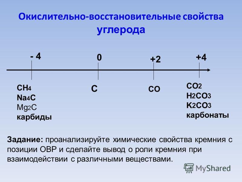 Окислительно-восстановительные свойства углерода 0 С - 4 СH 4 Na 4 С Mg 2 С карбиды +2+2 СOСO +4+4 СO 2 H 2 СO 3 K 2 СO 3 карбонаты Задание: проанализируйте химические свойства кремния с позиции ОВР и сделайте вывод о роли кремния при взаимодействии