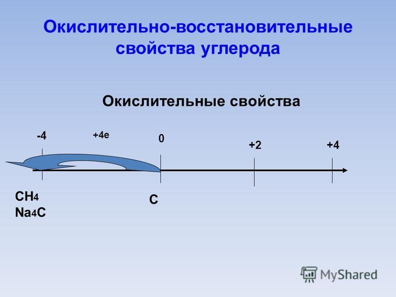Окислительно-восстановительные свойства углерода 0 -4 +2+4 Окислительные свойства С +4e СH 4 Na 4 С