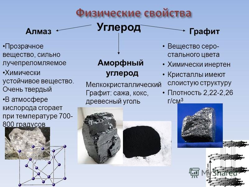 Алмаз Прозрачное вещество, сильно лучепреломляемое Химически устойчивое вещество. Очень твердый В атмосфере кислорода сгорает при температуре 700- 800 градусов Графит Вещество серо- стального цвета Химически инертен Кристаллы имеют слоистую структуру