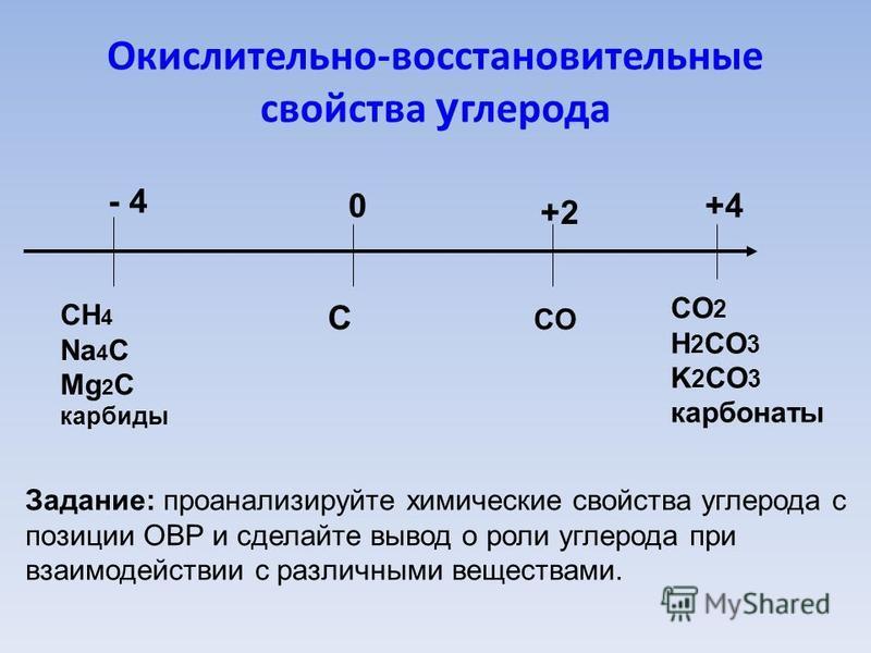 Окислительно-восстановительные свойства углерода 0 С - 4 СH 4 Na 4 С Mg 2 С карбиды +2+2 СOСO +4+4 СO 2 H 2 СO 3 K 2 СO 3 карбонаты Задание: проанализируйте химические свойства углерода с позиции ОВР и сделайте вывод о роли углерода при взаимодействи