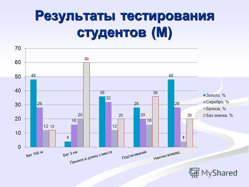 Результаты тестирования студентов (М)