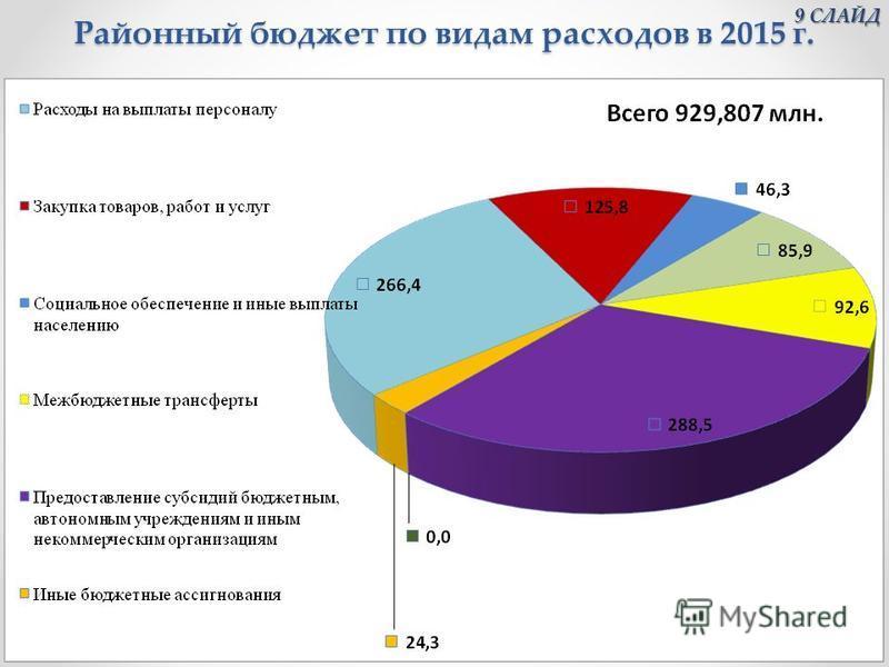 Районный бюджет по видам расходов в 2015 г. 9 СЛАЙД 9 СЛАЙД