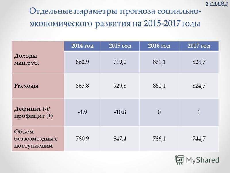 Отдельные параметры прогноза социально- экономического развития на 2015-2017 годы 2014 год 2015 год 2016 год 2017 год Доходы млн.руб. 862,9919,0861,1824,7 Расходы 867,8929,8861,1824,7 Дефицит (-)/ профицит (+) -4,9-10,800 Объем безвозмездных поступле