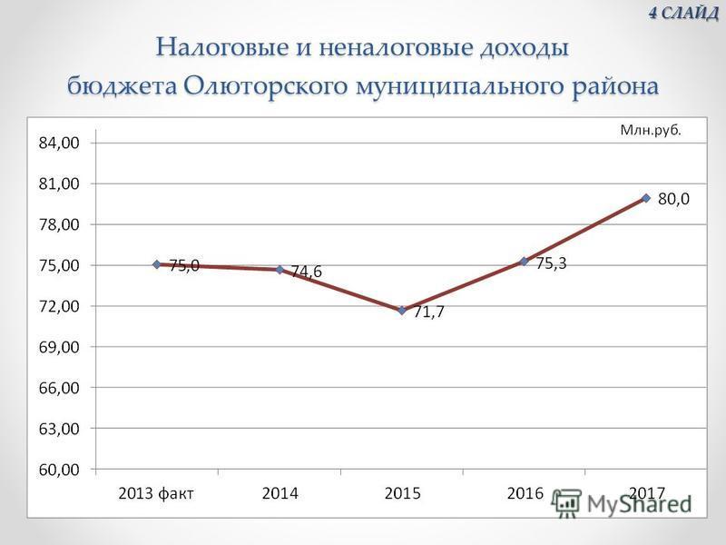 Налоговые и неналоговые доходы бюджета Олюторского муниципального района 4 СЛАЙД 4 СЛАЙД