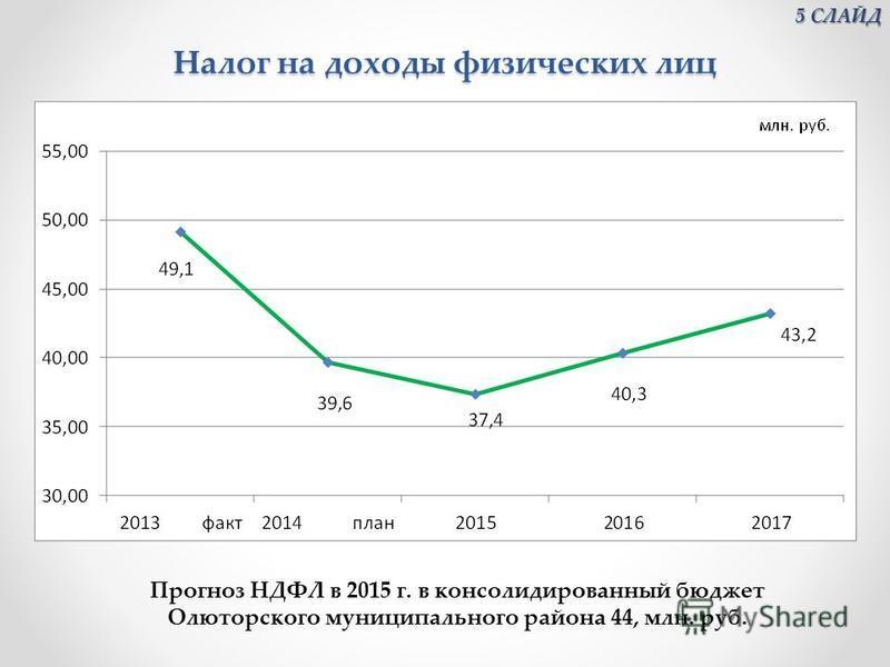 Налог на доходы физических лиц Прогноз НДФЛ в 2015 г. в консолидированный бюджет Олюторского муниципального района 44, млн. руб. 5 СЛАЙД 5 СЛАЙД