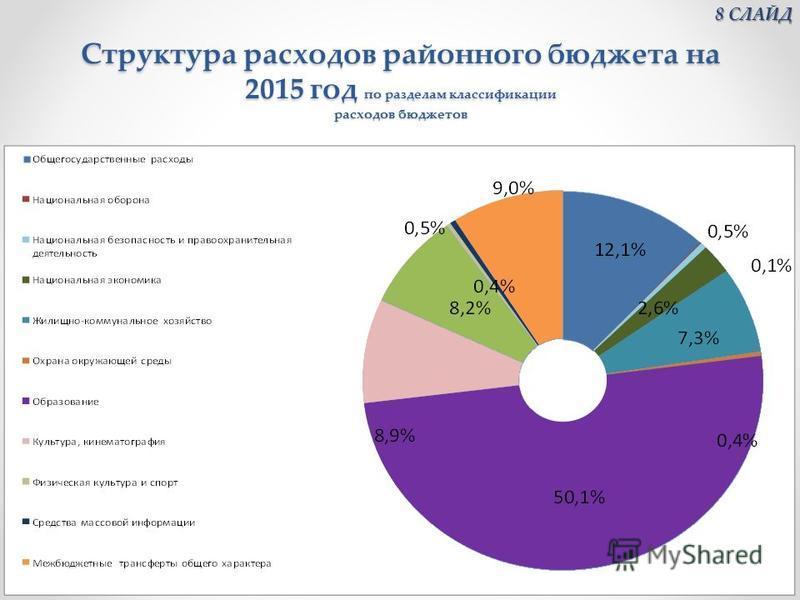 Структура расходов районного бюджета на 2015 год по разделам классификации расходов бюджетов 8 СЛАЙД 8 СЛАЙД