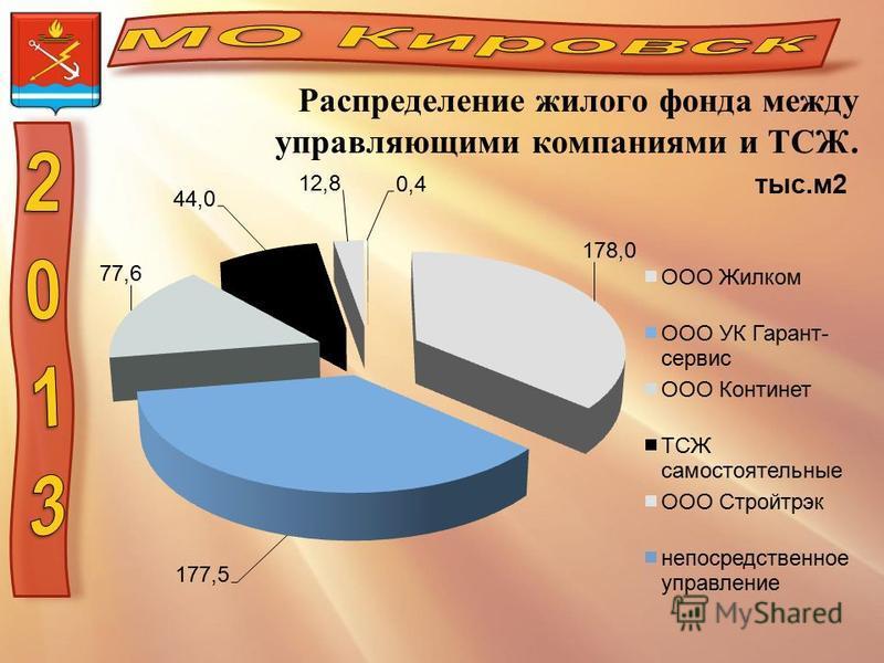 Распределение жилого фонда между управляющими компаниями и ТСЖ.