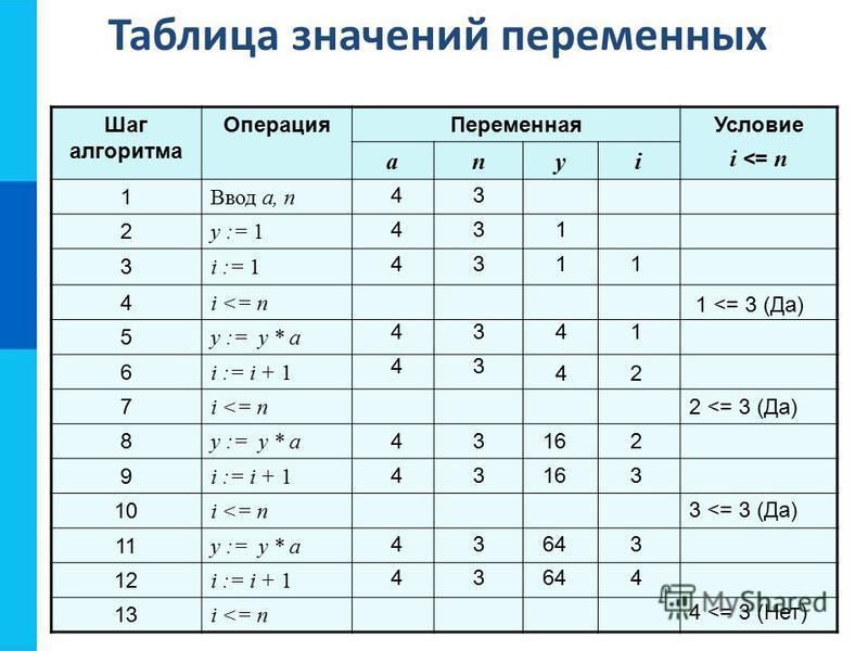 Таблица значений переменных Шаг алгоритма Операция ПеременнаяУсловие i <= n anyi 1 Ввод a, n 2 y := 1 3 i := 1 4 i <= n 5 y := y * a 6 i := i + 1 7 i <= n 8 y := y * a 9 i := i + 1 10 i <= n 11 y := y * a 12 i := i + 1 13 i <= n 1 <= 3 (Да) 4 4 4 4 4