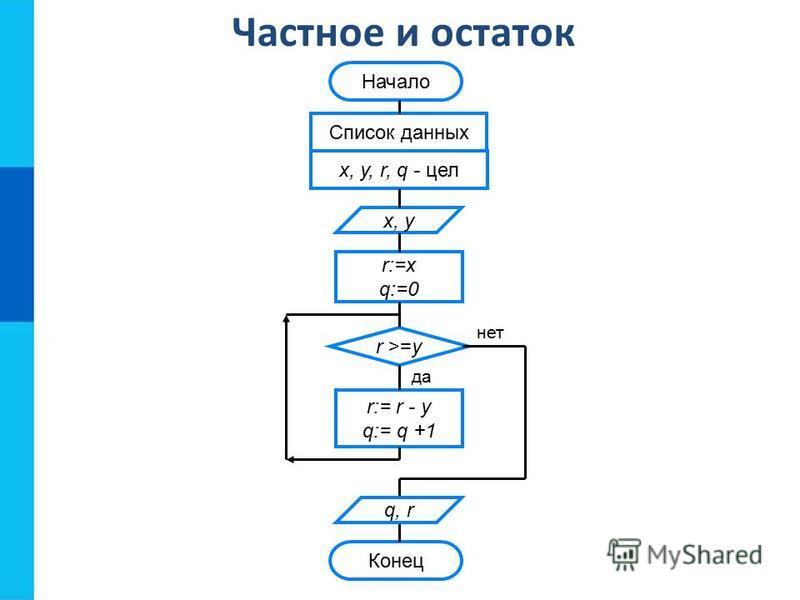 Частное и остаток да нет Начало Список данных x, y, r, q - цел x, y r:=x q:=0 r >=y r:= r - y q:= q +1 Конец q, r