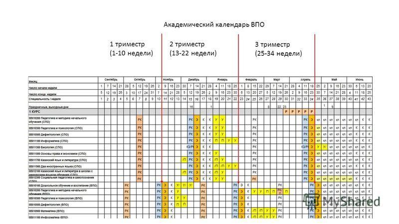 1 триместр (1-10 недели) 2 триместр (13-22 недели) 3 триместр (25-34 недели) Академический календарь ВПО