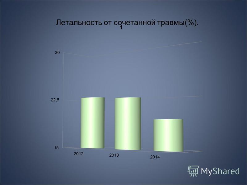 Летальность от сочетанной травмы(%).