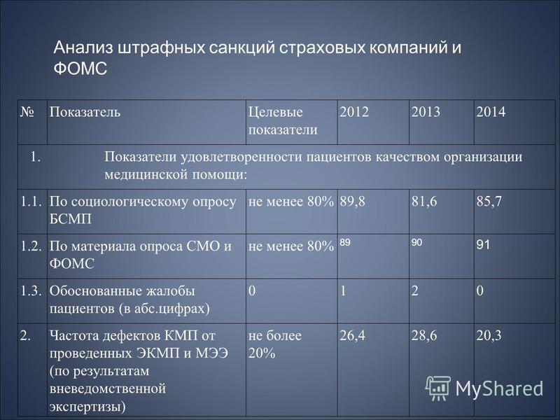 Показатель Целевые показатели 201220132014 1. Показатели удовлетворенности пациентов качеством организации медицинской помощи: 1.1. По социологическому опросу БСМП не менее 80%89,881,685,7 1.2. По материала опроса СМО и ФОМС не менее 80% 8990 91 1.3.
