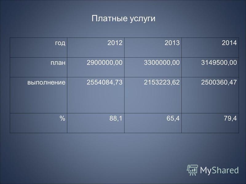 год 201220132014 план 2900000,003300000,003149500,00 выполнение 2554084,732153223,622500360,47 %88,165,479,4 Платные услуги