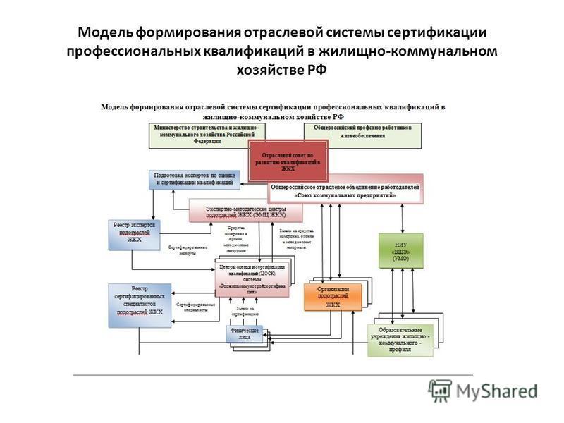 Модель формирования отраслевой системы сертификации профессиональных квалификаций в жилищно-коммунальном хозяйстве РФ
