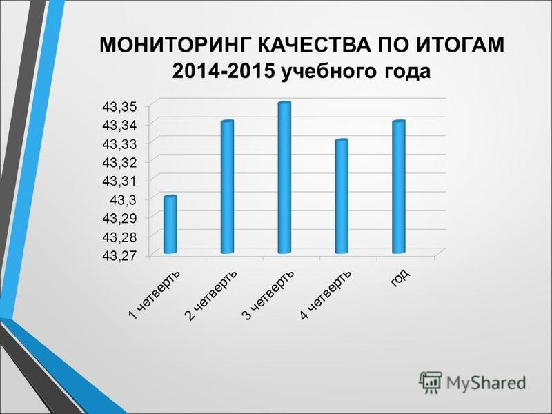 МОНИТОРИНГ КАЧЕСТВА ПО ИТОГАМ 2014-2015 учебного года
