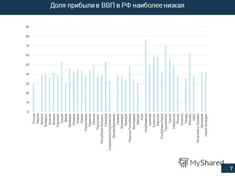7 Доля прибыли в ВВП в РФ наиболее низкая