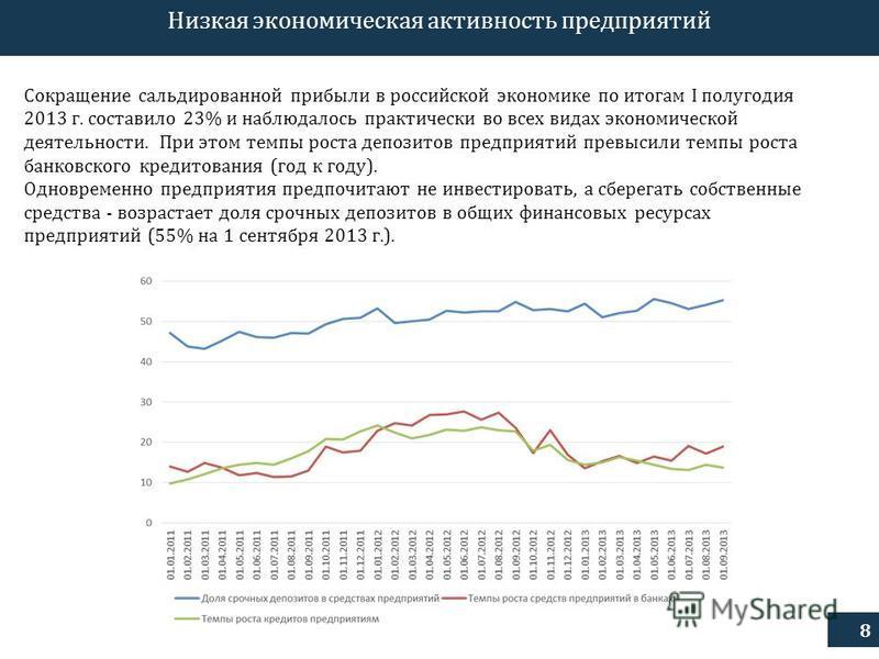 8 Низкая экономическая активность предприятий Сокращение сальдированной прибыли в российской экономике по итогам I полугодия 2013 г. составило 23% и наблюдалось практически во всех видах экономической деятельности. При этом темпы роста депозитов пред