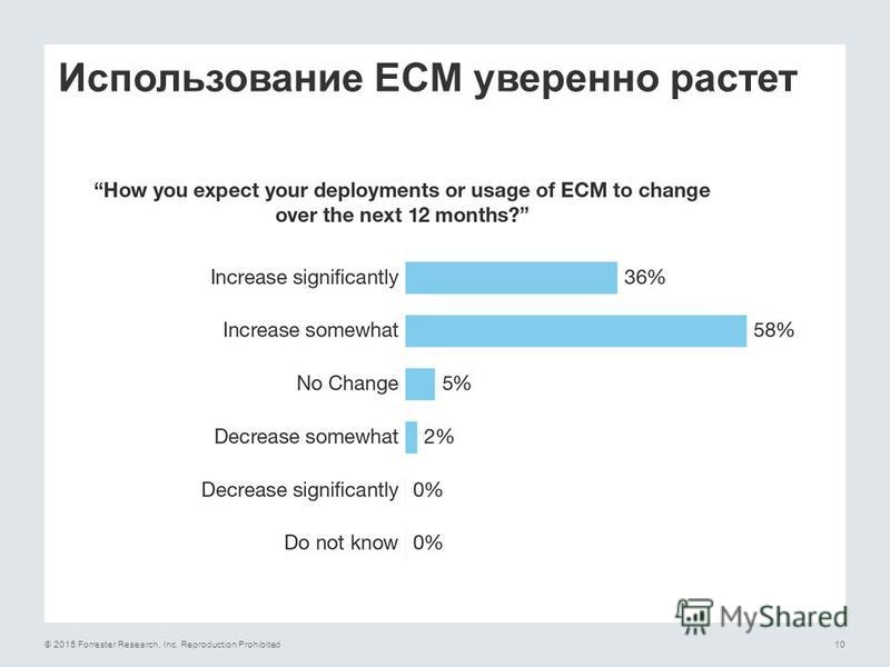 © 2015 Forrester Research, Inc. Reproduction Prohibited10 Использование ECM уверенно растет
