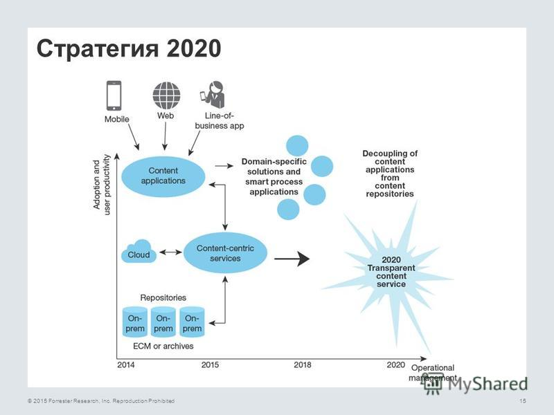 © 2015 Forrester Research, Inc. Reproduction Prohibited15 Стратегия 2020