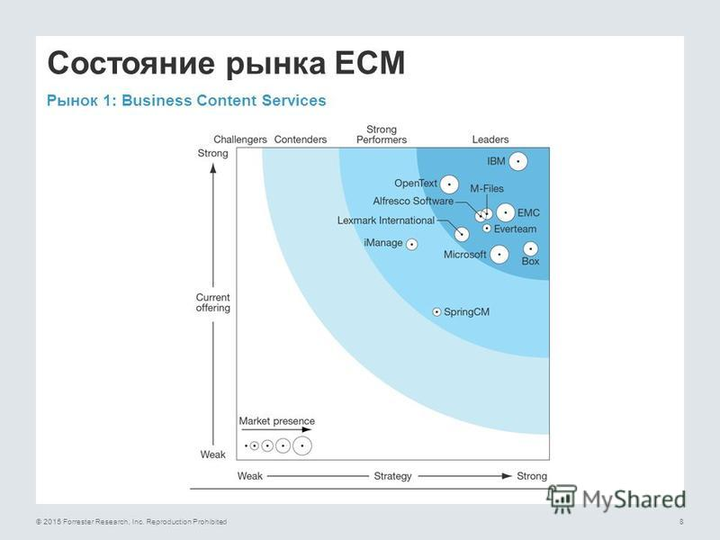 © 2015 Forrester Research, Inc. Reproduction Prohibited8 Состояние рынка ECM Рынок 1: Business Content Services